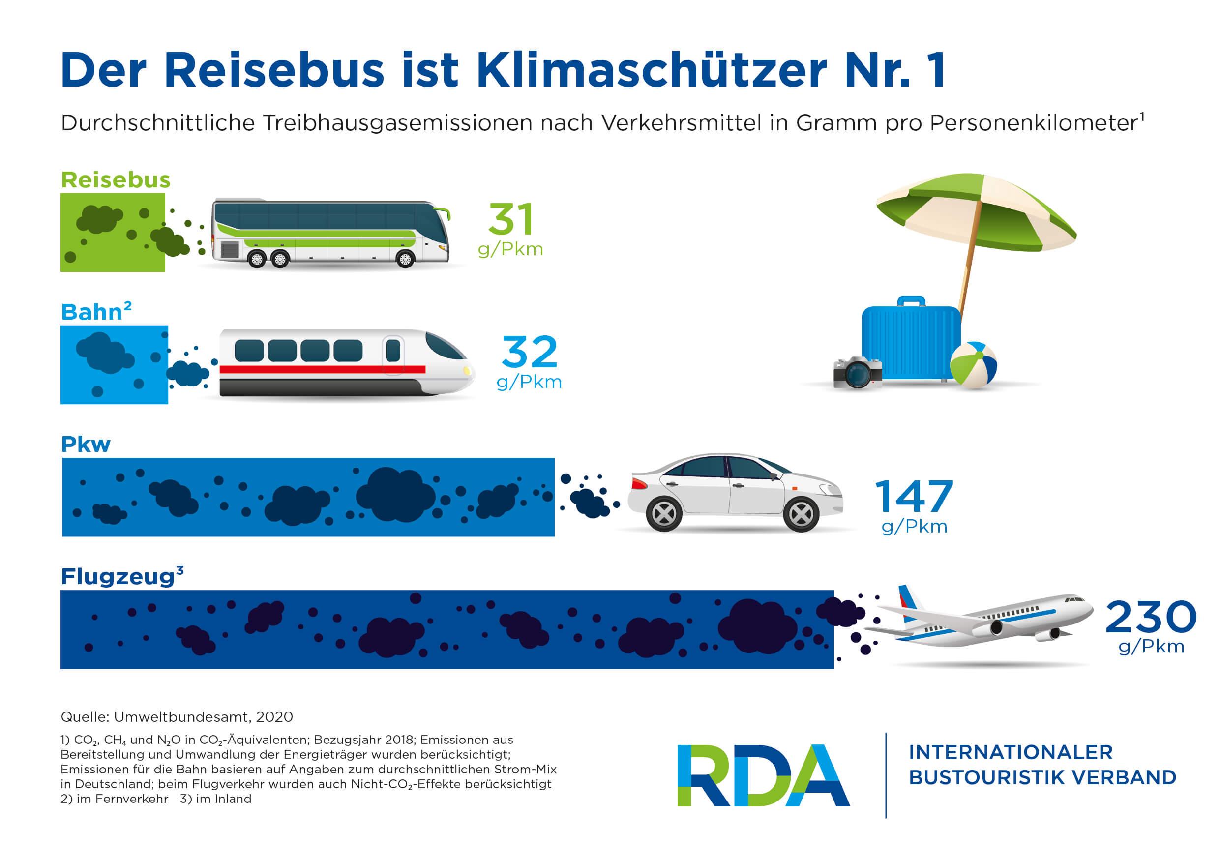 RDA-Infografik-RZ-CMYK